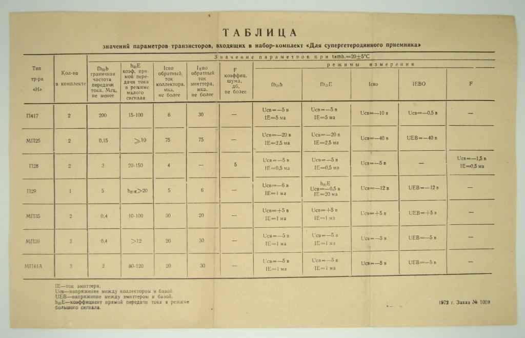 ТАБЛИЦА ЗНАЧЕНИЙ ПАРАМЕТРОВ ТРАНЗИСТОРОВ 1972 год  #Б077