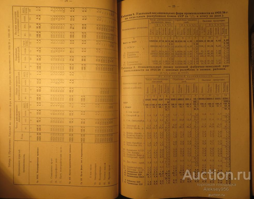 4 статистических сборника: 2 - Костромское земство,1 промышленность СССР и 1 промышленность РСФСР.